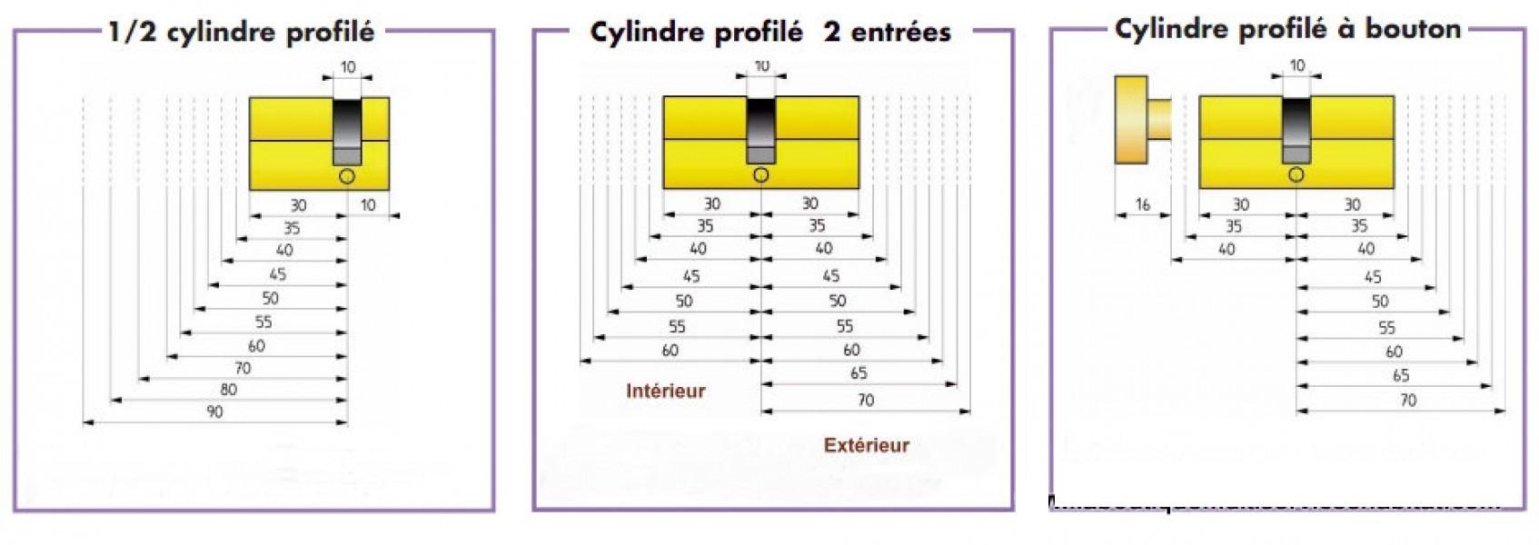 Cylindre europ en pollux haute suret 3 cl s quincaillerie clefor serrures cl s - Cylindre serrure dimension ...